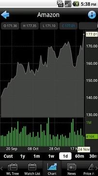 蓝-查看金融市场