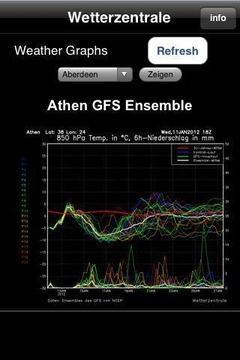 GFS graphs for weather