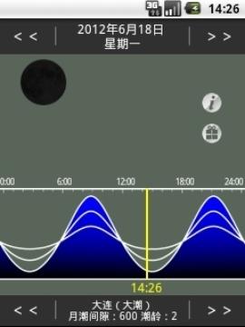 月相潮汐预测