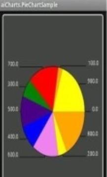 图表形式 Aicharts piesampleadv