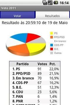 Voto 2011
