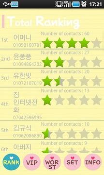 Relationship Ranking