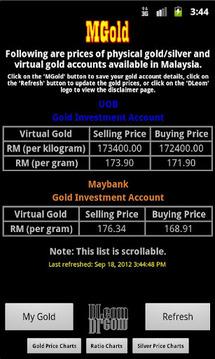 MYR Gold Price