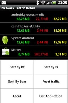 Network Traffic Detail