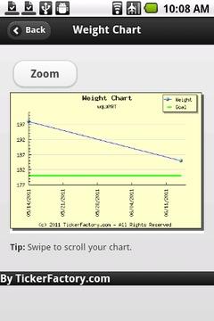Weight Ticker