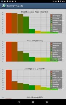 CPU使用历史记录