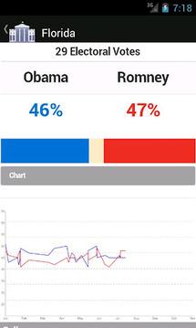 Election Polls 2012 Free