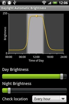 Daylight Brightness Free Trial