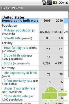 世界人口信息