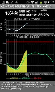 东京电力 消费电力モニター
