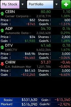 World Stock & Currency