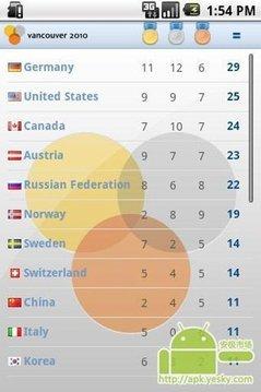 温哥华奥运奖牌榜