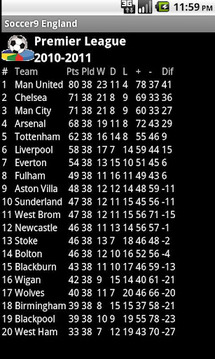 English England Football Histo
