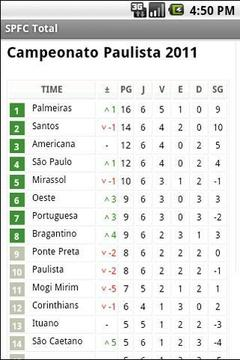SPFC Total