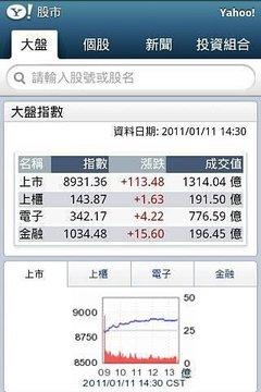 Yahoo!奇摩股市
