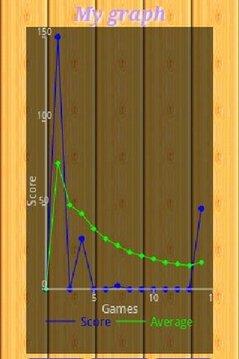 Touch de Score Bowling