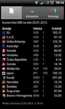 Kursna Lista - Srbija