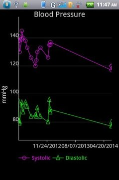 BP and Pulse Tracker