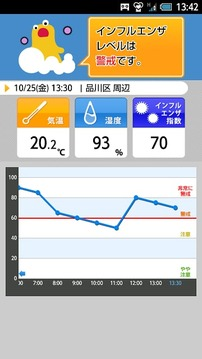 インフルエンザアラート - お天気ナビゲータ