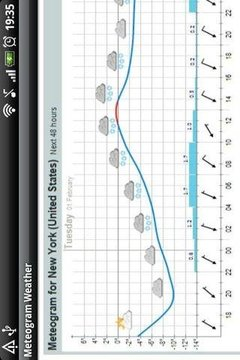 Meteogram天气预报