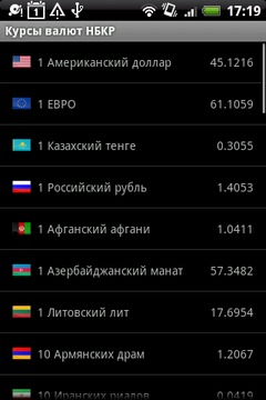 NBKR Currency rates