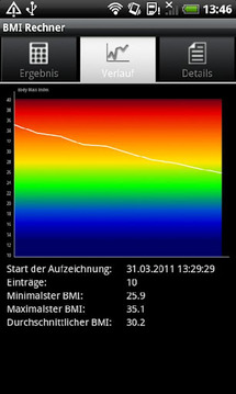 Condat BMI-Rechner