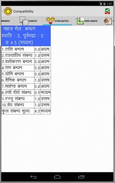 Prophet Astrology HINDI