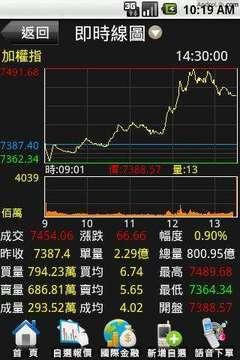 亚东证券-亚东e指赚