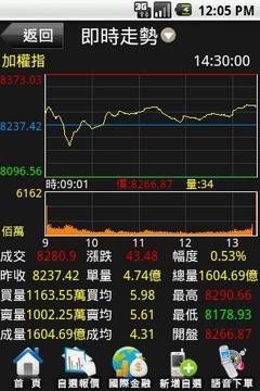 三竹资讯 行动股市