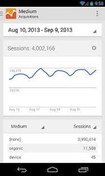 Google分析 Google Analytics
